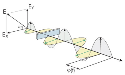 Schematic of the photoelastic modulator working