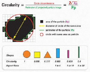 Quantifying particle shape - the calculation of circularity.