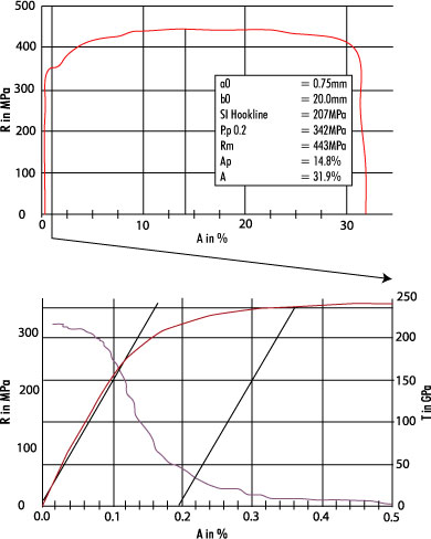 "Characteristic stress/strain curve of a tensile specimen made of sheet steel (see above illustration) and enlargement of the section until shortly after the 0.2 %-proof stress with illustration of the local gradient T via ""virtual"" measuring channel (see below illustration)"