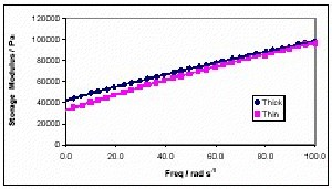Frequency Sweep data for two HDPE pipes. The sample with higher elastic modulus produced the larger gauge pipe.