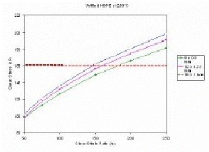 Rheograms for HDPE at 200˚C. The line of constant stress reveals evidence of Wall Slip.