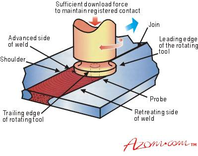 Schematic of the friction stir welding process.