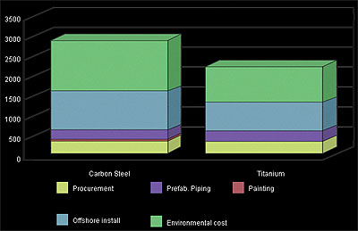 AZoM - Metals, Ceramics, Polymer and Composites : Titanium vs Carbon Steel – A Cost Comparison Study for Offshore Pipework